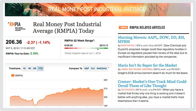 Thestreet real money real money post industrial average fandeluxe Images